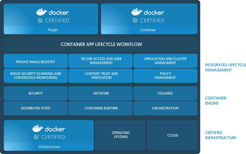 Docker Enterprise Edition